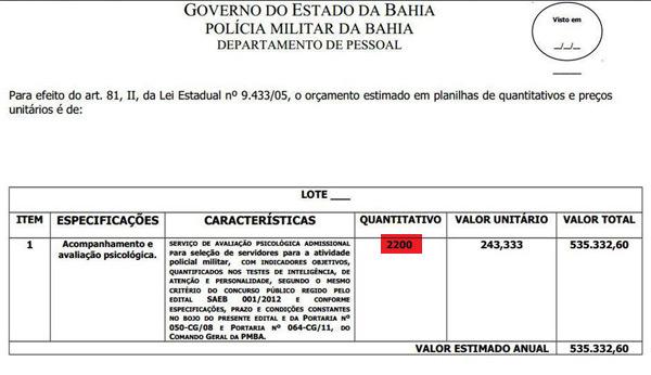 Orçamento Psicoteste CFSd PMBA 2012