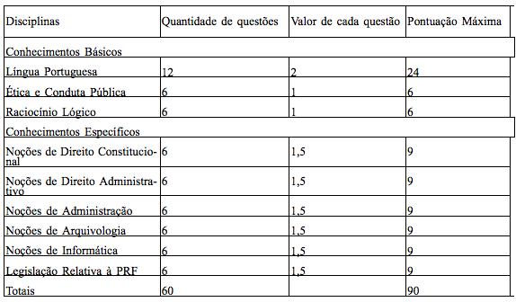 Disciplinas Concurso Agente Administrativo PRF 2014