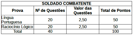 Conteúdo concurso soldado combatente CBMERJ 2014