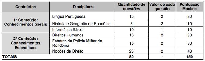 Concurso Soldado PM Rondônia