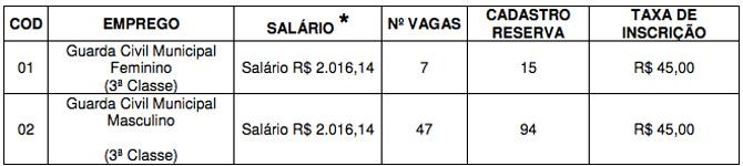 Concurso Guarda Municipal de São Caetano do Sul