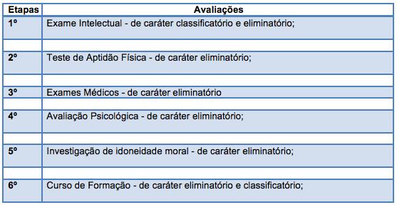 Fases do Concurso da Guarda Municipal de Vila Velha