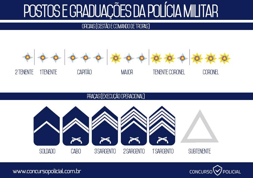 Hierarquia Polícia Militar