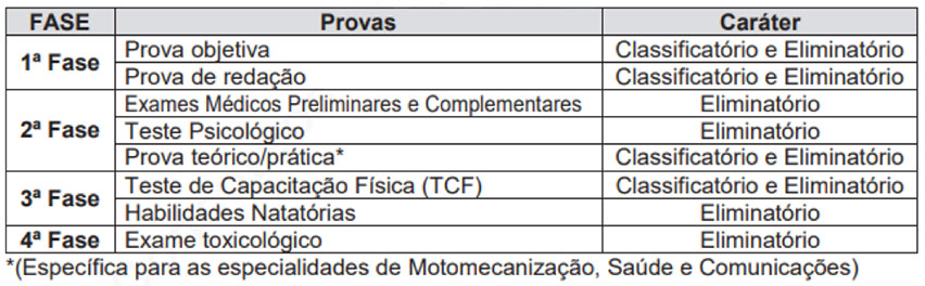 Prova do Concurso CBM-MG